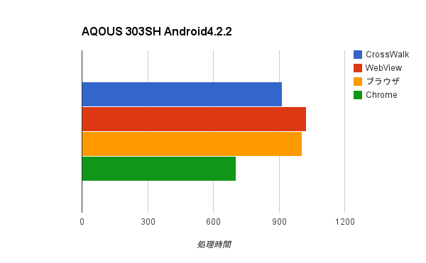 Android4.2.2, AQOUS 303SH, Sunspider結果