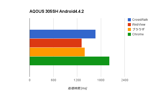 Android4.4.2, AQOUS 305SH, Sunspider結果
